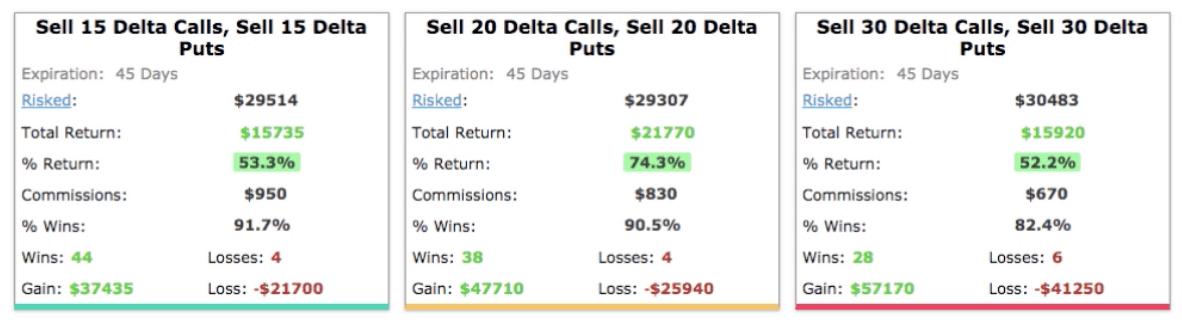 15, 20 & 30 Deltas during market crash
