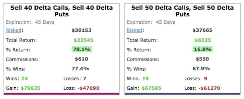 40 & 50 Deltas during market crash