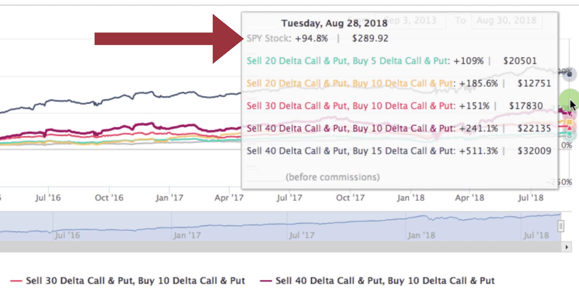 SPY stock price gain