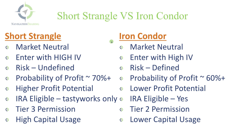Short Strangle VS Iron Condor Comparison Chart