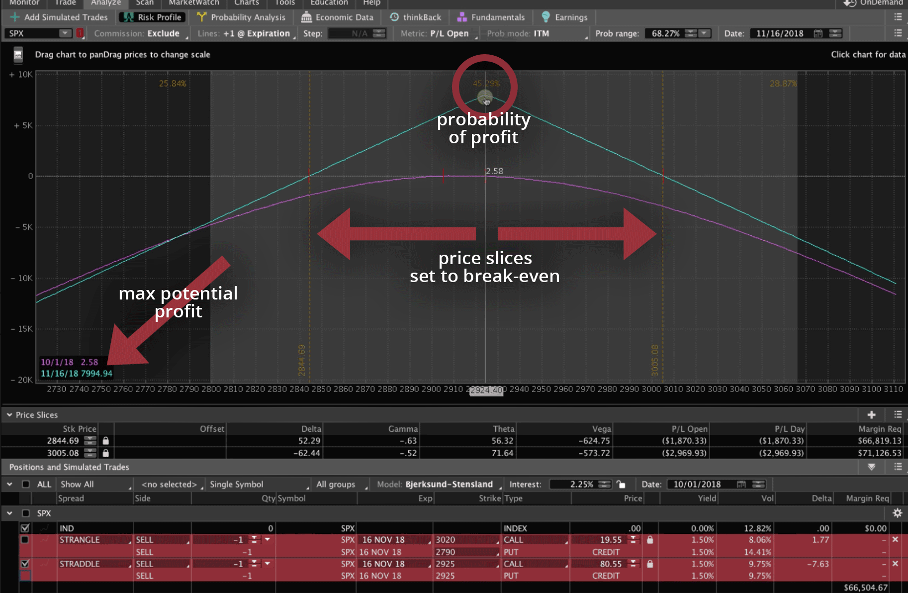 Short Straddle graph in Analyze tab explained