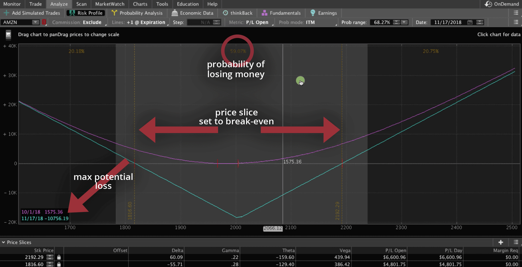 Long Straddle graph in Analyze tab explained