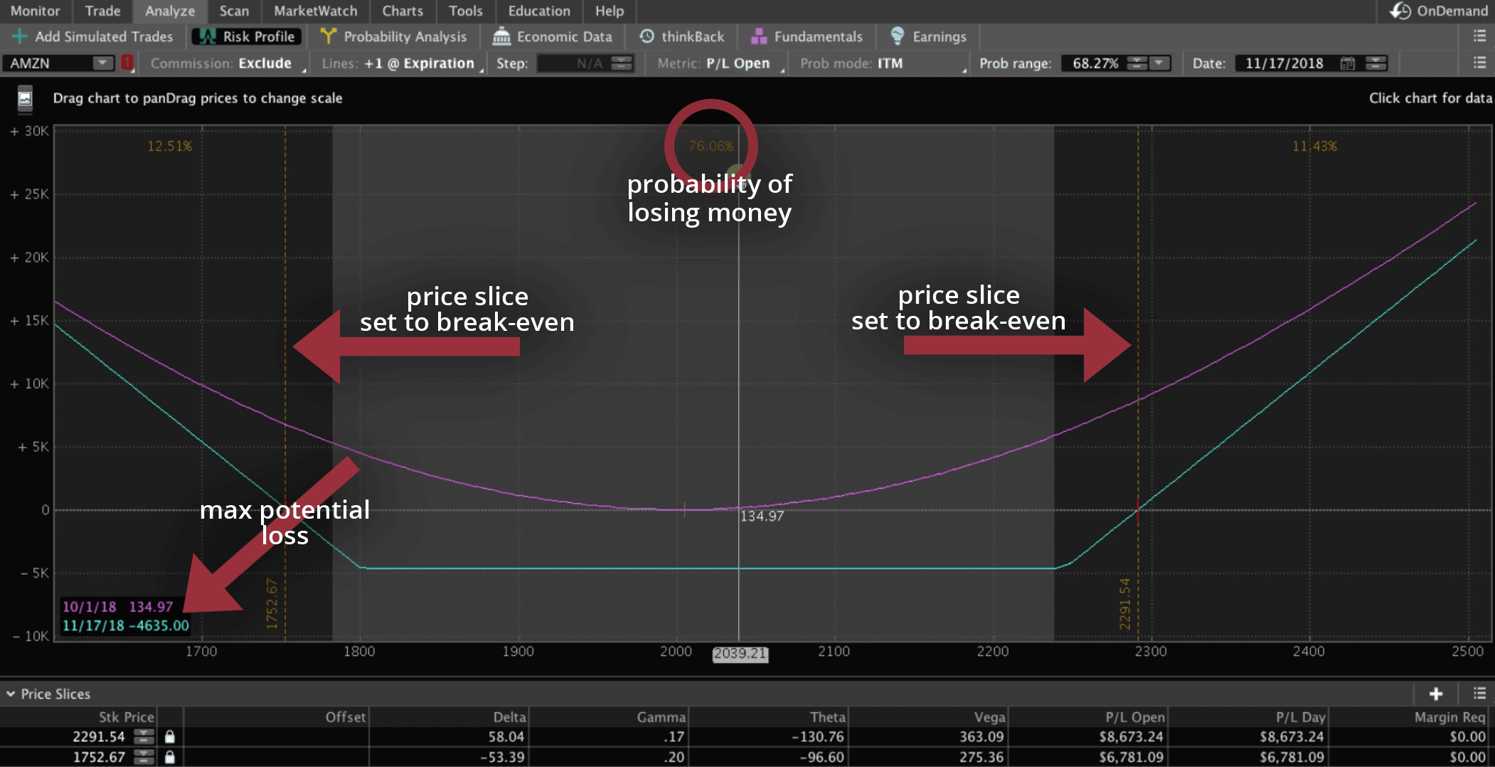 Long Strangle graph in Analyze tab explained