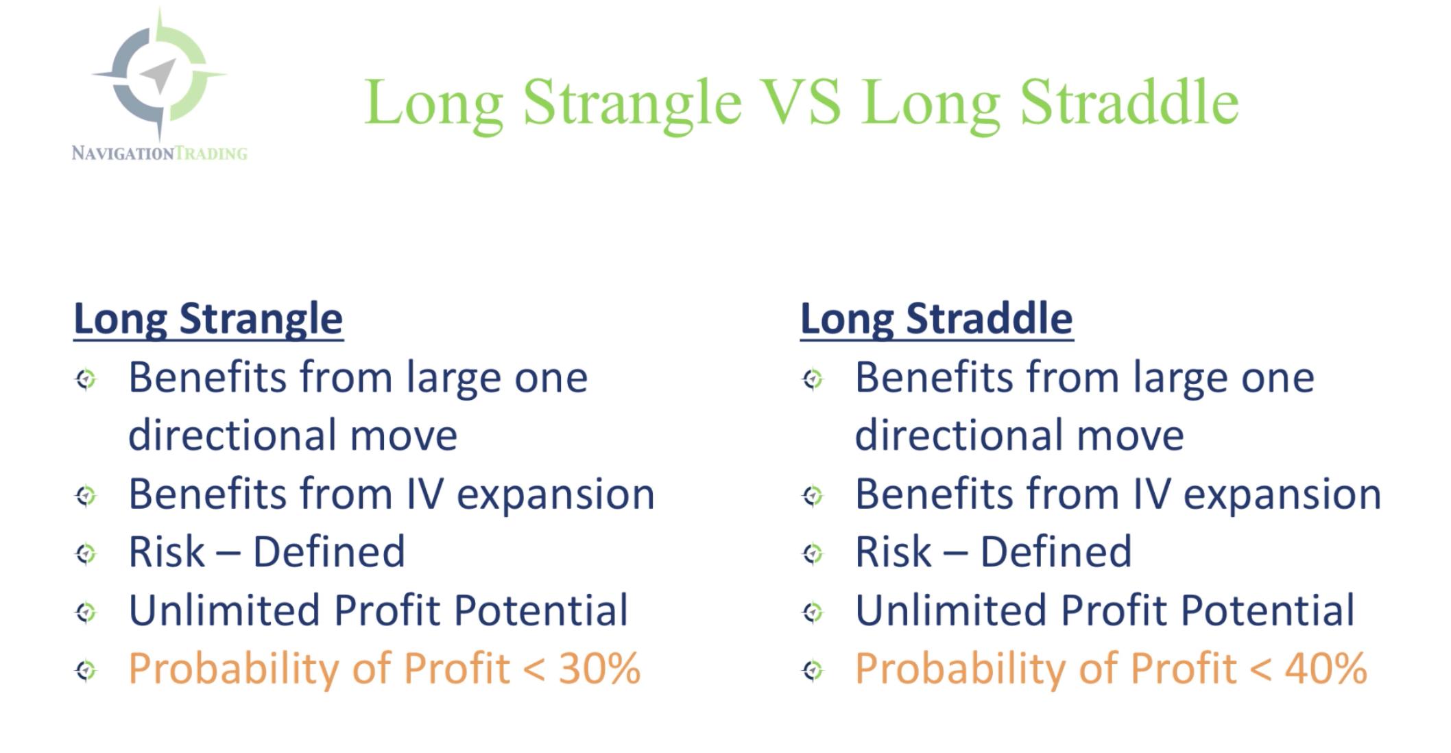 Long Strangle vs. Long Straddle T-chart