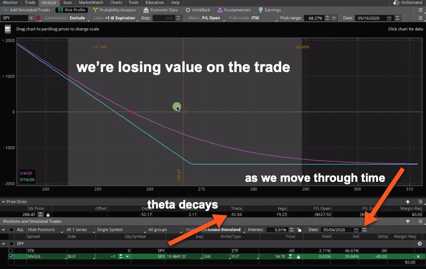 Buying a Put P&L - Theta losing value