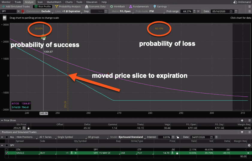 Buying Put Probability of Success
