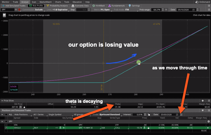 Options losing value to theta