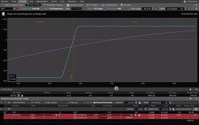 Short Put Vertical Graph