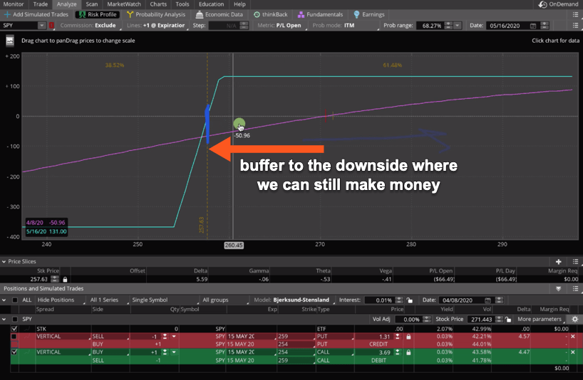 buffer to the downside where we can still make money